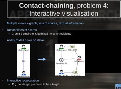 contact-chaining-interactive-visualisation.jpg