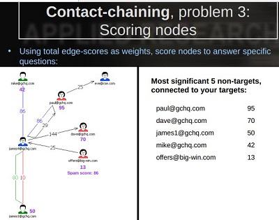 contact-chaining-scoring-nodes.jpg