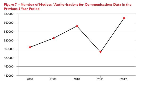 500k_pa_Comms_Data_requests_5_years_2008-2012.jpg