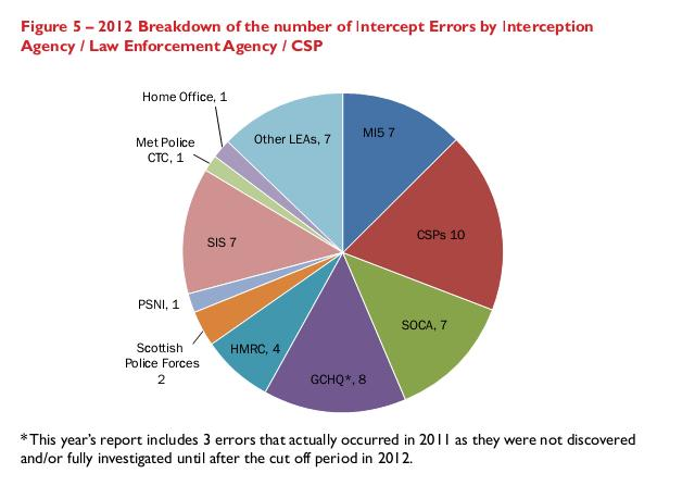 55_intercept_errors_by_agency_2012.jpg