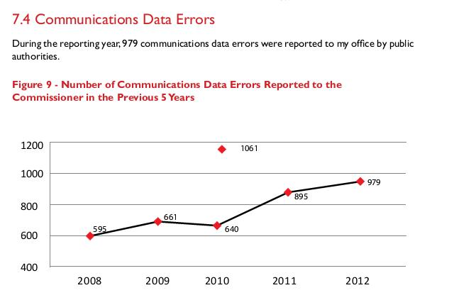 Comms_Data_Errors_2008-2012.jpg