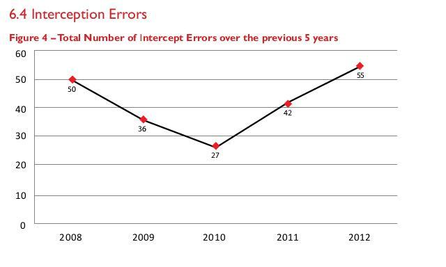 Intercept_errors_last_5_years_2008-2012.jpg